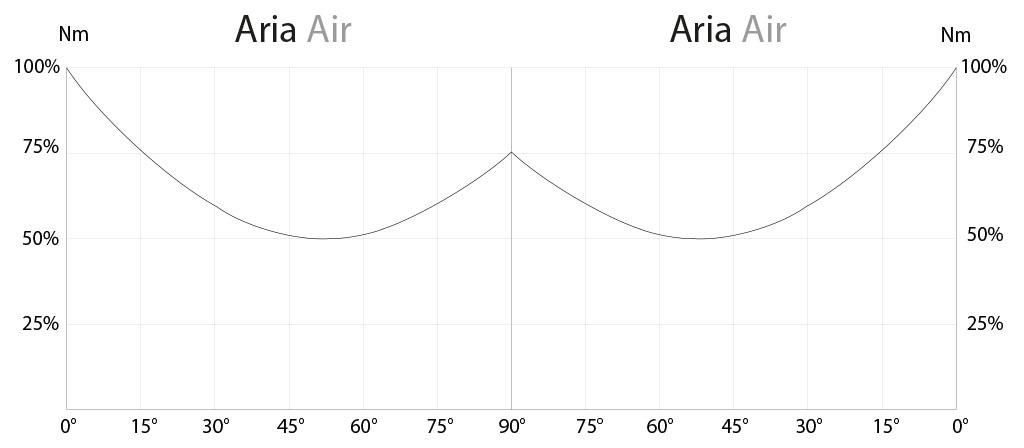 GD双效铝制气动执行器 - 图表和起动扭矩  - 基于旋转角度的起动扭矩图表