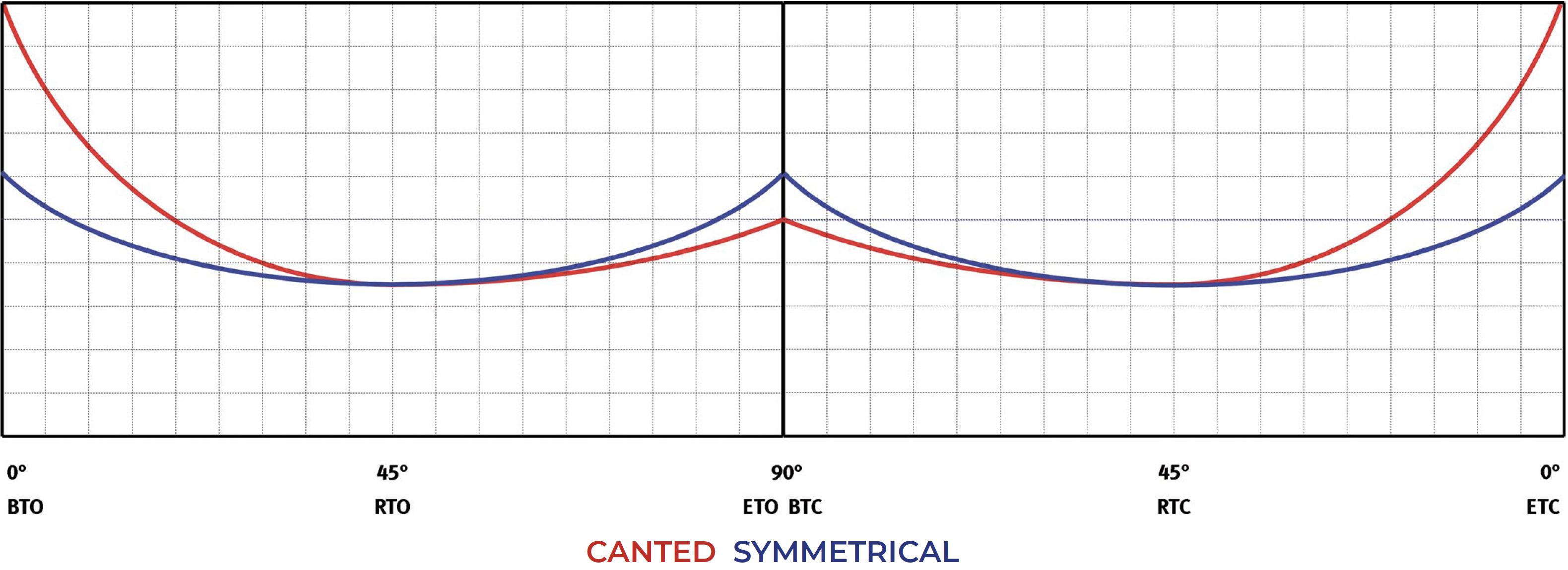 碳钢材质GD型重载荷双效气动执行器 - 图表和起动扭矩  - 双效 - 扭矩图表(起动扭矩)