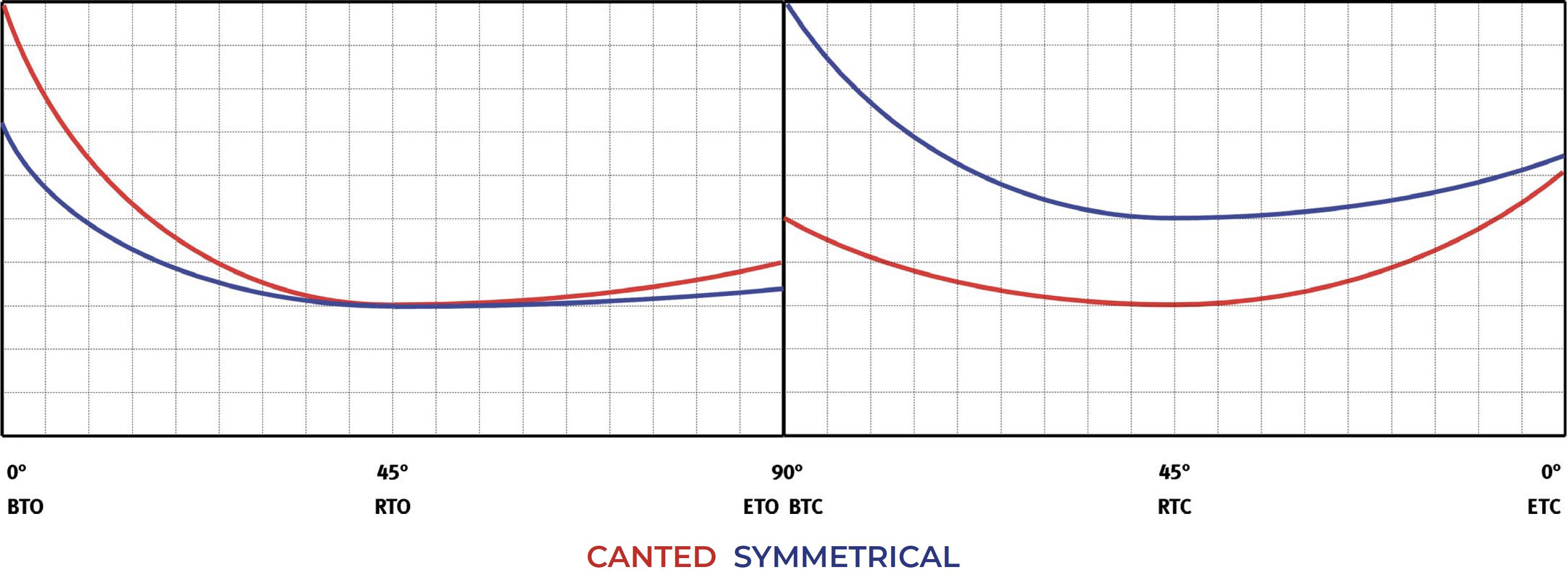 GS单效重载碳钢气动执行器 - 图表和起动扭矩  - 单效常闭 - 扭矩图表(起动扭矩)单效常闭 - 扭矩图表(起动扭矩)