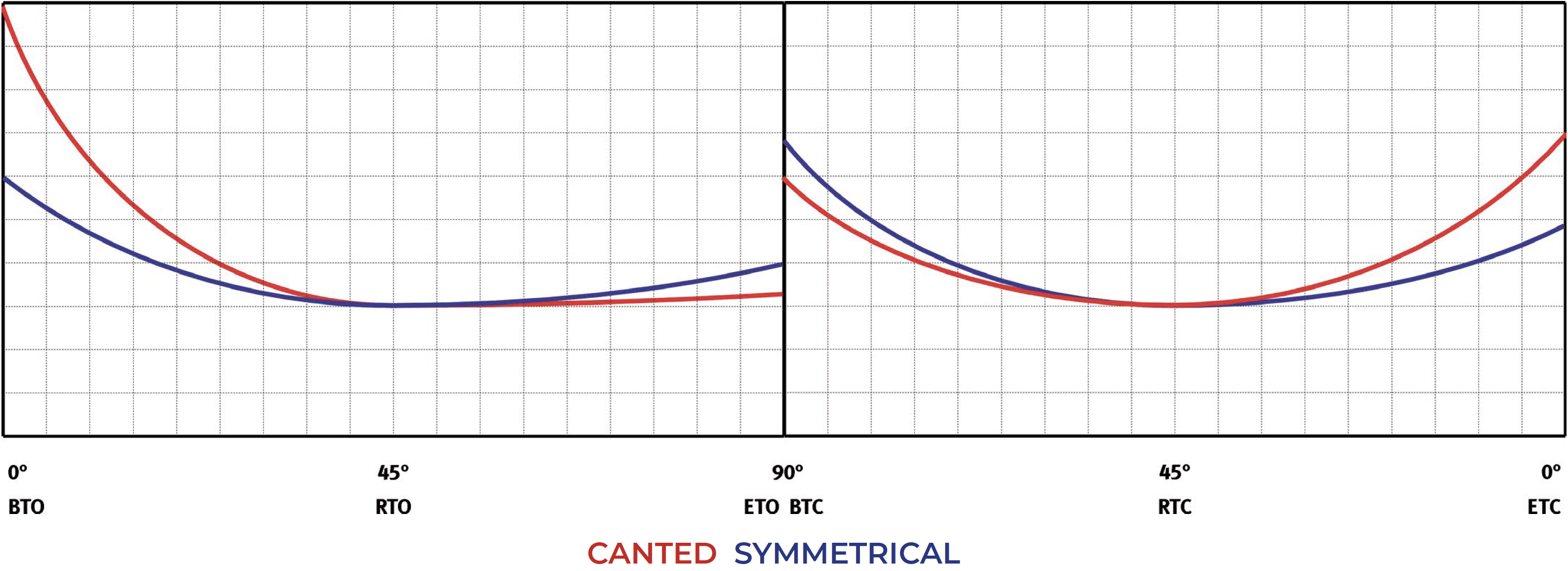 GS单效重载碳钢气动执行器 - 图表和起动扭矩  - 单效常开 - 扭矩图表(起动扭矩)