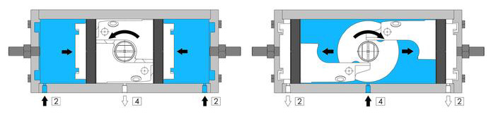 A105碳钢材质GD型双效气动执行器 - 规格 - 气动执行器操作图GD