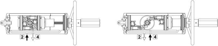 集成手动操纵装置的GDV型双效气动执行器 - 规格 - 集成手动控制装置的执行器的功能运行图表