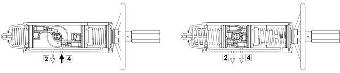 集成手动操纵装置的GSV型单效气动执行器 - 规格 - 集成手动控制装置的执行器的功能运行图表