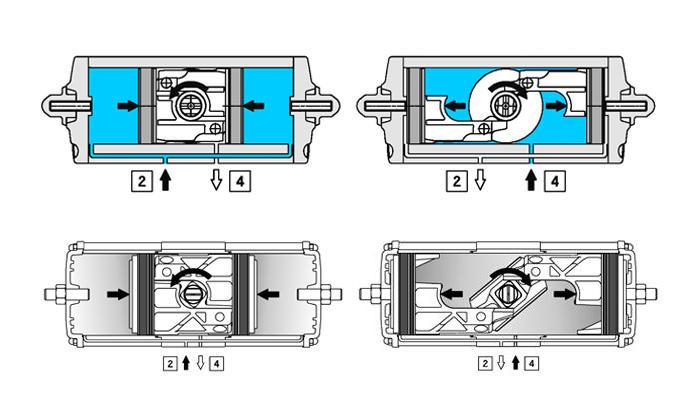 GD双效铝制气动执行器 - 规格 - 操作图气动执行机构