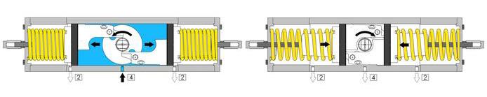 A105碳钢材质GS单效气动执行器 - 规格 - GS气动执行器操作图